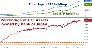 Wtf Chart Of The Day Boj Now Owns 75 Of Japanese Etfs