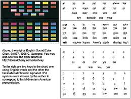 Phonetic Alphabet English Pronunciation Chart 31 Disclosed Phonetic Placement Chart