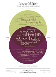 Gender Venn Diagram Gender Differences In Celebrity Charity Causes Visualized