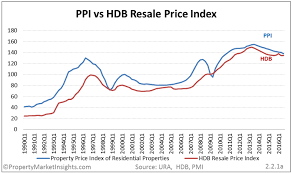 Hdb Resale Price Index Chart Mr Propwises 2017 Singapore Property Market Outlook
