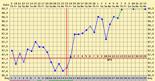 Ovulation Dip Bbt Chart How To Chart Basal Body Temperature Basal Body Temperature
