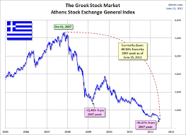 Athens Stock Exchange Index Chart House For Sale Trade Me