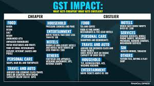 Gst Bill Format And Gst Invoice Guide Get Details Of Bill Formats