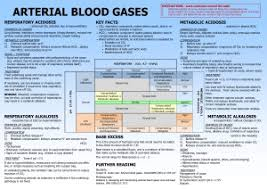 Arterial Blood Gases Chart On Meducation