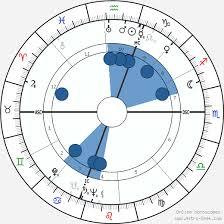 Steno Chart Steno Birth Chart Horoscope Date Of Birth Astro