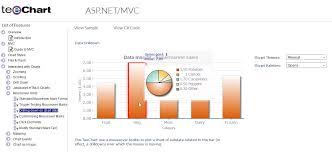 Asp Net Core Chart Control Steema Teechart Chart Controls For Net