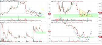 Xrp Usd Chart Tradingview Xrp Bullish Wedge But Weak Breakout Para Bitfinex Xrpusd