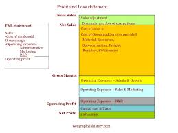 Profit And Loss Template Free Custom Guide To Profit And Loss Balance Sheet Cash Flow Statements