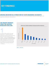 Car Insurance Rates By Age Chart Linking Driving Behavior To Automobile Accidents And
