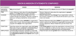 My Vision Mission Table Is Part Of The Curriculum At U S University