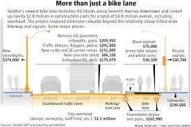 Estimate Asphalt Road Construction Cost Per Mile 12 Million A Mile Here S How Bike Lane Costs Shot Sky High