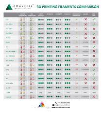 3d Printer Comparison Chart 2018