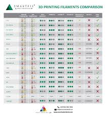 Filament Comparison Chart