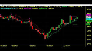 Volatility Afl Amibroker