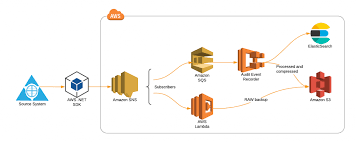 Publishing To Aws Simple Notification Service Sns From Asp