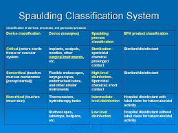 Spaulding Classification Chart Spaulding Classification Of Medical Devices Sterile