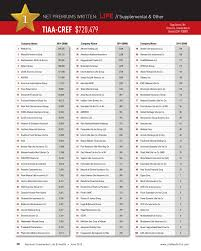 the top 100 life health insurance companies of 2017
