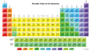 Period Table 2015 colorful periodic table xsnhsug – Furniture Depot