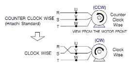 three phase motors the wiring connection and propelling counter clock wise clock wise