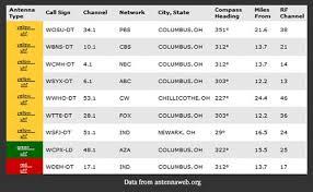 Australian Tv Frequencies Chart Digital Tv Channels Frequency Chart Amazon Kindle