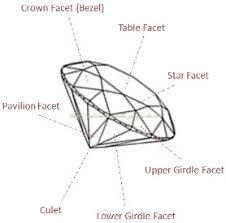 Diamond Types Chart Diamond Polish And Symmetry Grading What You Need To Know