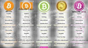 This is to prevent the market becoming saturated. Comparison Vs Bitcoin Bitcoin Cash Bitcoin Gold Bitcore Btx Btc Bch Btg Winner Btx Bitcore Btx