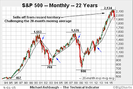 Chart Of S And P 500 S And P 500 Charts Pay Prudential Online
