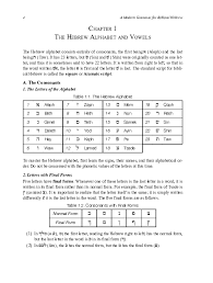 Compare ipa phonetic alphabet with merriam webster pronunciation symbols. Pdf Chapter 1 The Hebrew Alphabet And Vowels A The Consonants Nili Adler Academia Edu