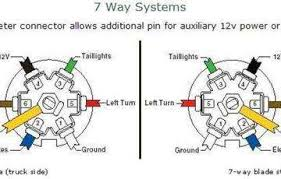 7 way trailer plug wiring diagram chevy wiring diagrams and 7 way plug wiring diagram diagrams and schematics