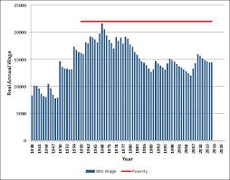 U S Minimum Wage History