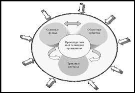 Курсовая работа Внутренняя среда организации на примере ОАО  Влияние внешних факторов