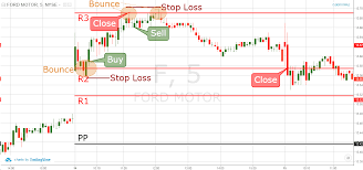 Learn To Trade Smart Charts Review Learn How To Day Trade Using Pivot Points