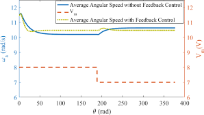 design and stability analysis of an integral time delay feedback   ds 140 01 011007 f010 png