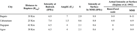 Comparison of the different earthquake magnitude scales, historical. The Earthquake Intensity Comparison Between Ipes Calculation And Actual Download Table