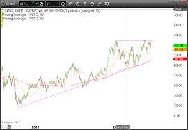 Intel Stock Price Chart Intc Stock Charts Intel Corp Interactive Charts