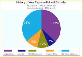 Depression Chart Ian Research Report 7 Parental Depression History