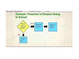 Printable Flow Chart Template Communication For Projects – Applynow.info