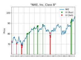 Facebook Stock Price History Chart This Chart Says Nike Stock Could Be Set To Run Higher