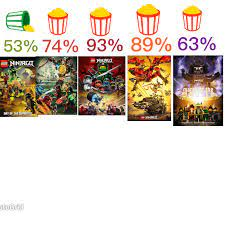 Since ninjago has nothing on rotten tomatoes I decided to do audience  scores which include my opinion and the overall general fan bases opinion  on the main instalments of Ninjago: Ninjago