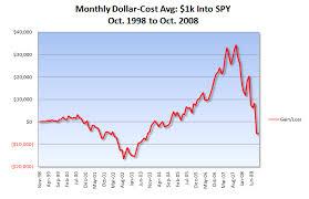 10 Years Of Spy Dollar Cost Averaging Moneymusings Com