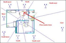feng shui tips office. October 2003 Update On Xuan Kong Flying Stars Feng Shui Tips Office .