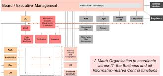 Cyber Security Org Chart Executive Management Corix Partners