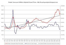 Housing Index Chart Housing Analysis Greater Vancouver Inflation Adjusted