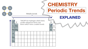 ionic size periodic table showing atomic radius inspiration chem college