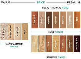 types of timber for furniture. Types Of Wood Timber For Furniture