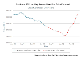 For Car Shoppers Its The Most Wonderful Time Of The Year