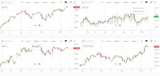 How To Save My Chart Settings And Indicators On Kite Charts
