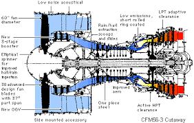 power plant cfm 56 3 cutaway