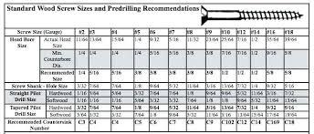 Bolt Thread Diameter Chart Machine Screw Sizes Inforesepkuliner Co