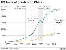 Us China Trade Deficit Chart Charting The Us China Trade Battle Bbc News